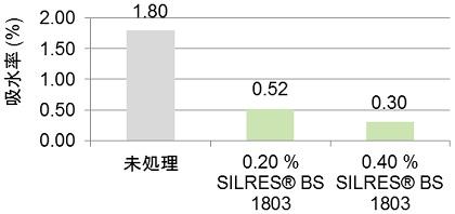 吸水率の比較