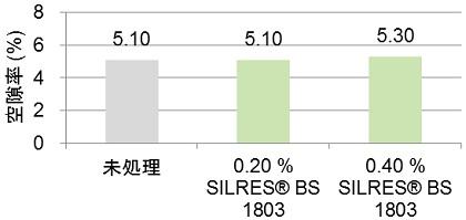 試作モルタルの空隙率