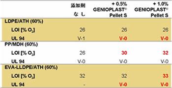表1 ポリオレフィンコンパウンドでの難燃性向上効果