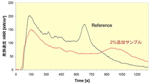 図9 コーンカロリーメーターによる燃焼性測定結果