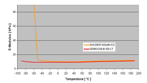 図4 SEMICOSIL® 915 HTの耐寒特性