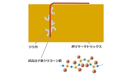 図2  永続的な表面改良効果の模式図