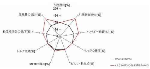 図4 TPO(タルク20%)への添加効果