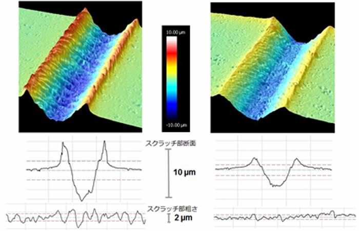 図8 共焦点顕微鏡観察によるスクラッチ部の解析